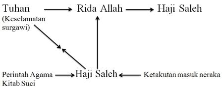 Analisis Struktural Haji Saleh