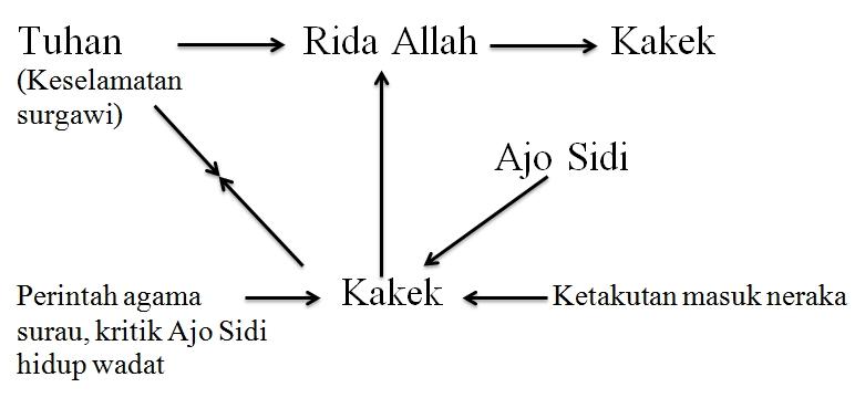 Analisis Struktural Cerpen Robohnya Surau Kami A Pathway To God