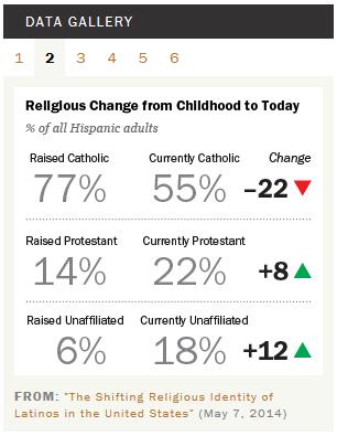 Shifting religious identity